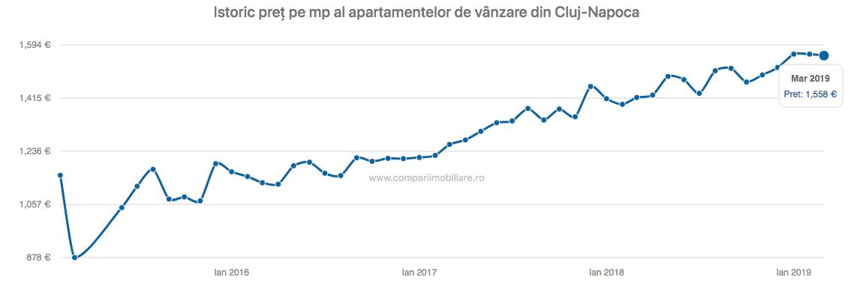 Istoric preț pe mp al apartamentelor de vânzare din Cluj-Napoca