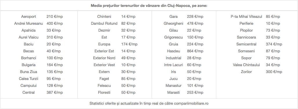 Compariimobiliare.ro - media prețurilor terenurilor de vânzare din Cluj-Napoca, pe zone