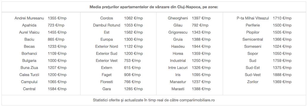 Compariimobiliare.ro - media prețurilor apartamentelor de vânzare din Cluj-Napoca, pe zone: