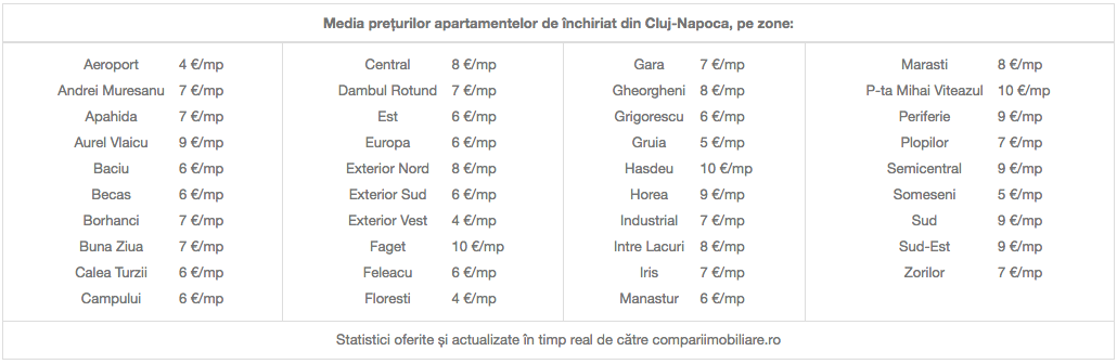 Compariimobiliare.ro - media prețurilor apartamentelor de închiriat din Cluj-Napoca, pe zone