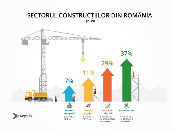 Sectorul construcţiilor, la un nivel record în pandemie! TOP firme