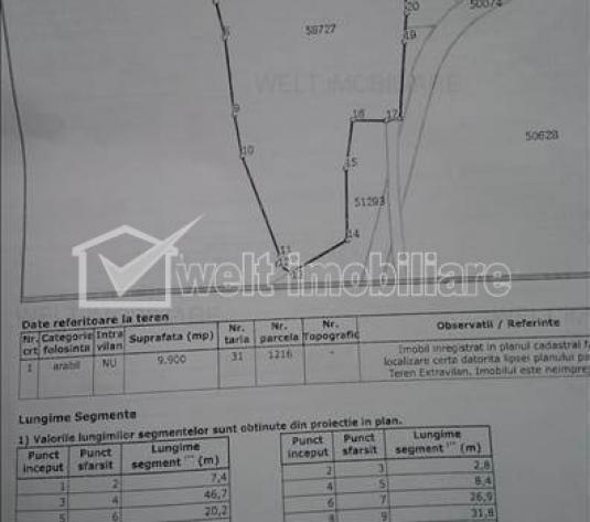 Vanzare teren industrial, 1ha, drum asfaltat, zona industriala, Apahida